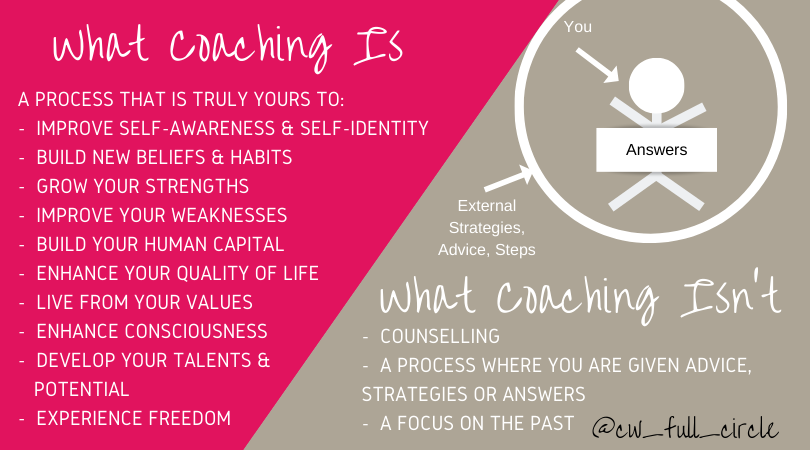 What Coaching Is (4)